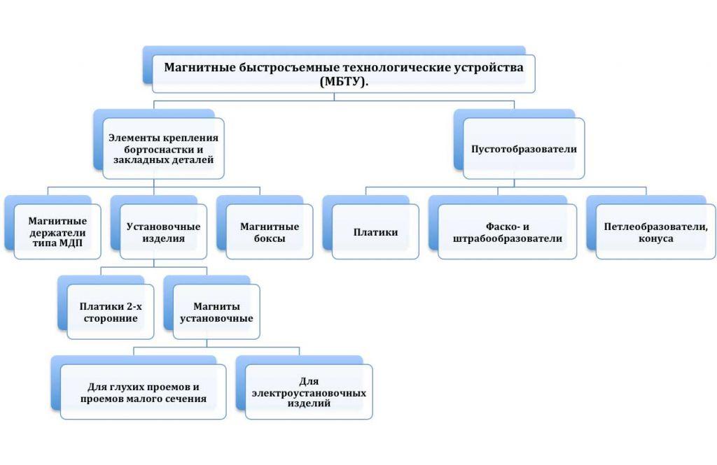 Cтруктура МДП
